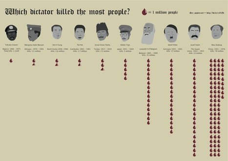 Which dictator killed the most people? | Infographics | Scoop.it