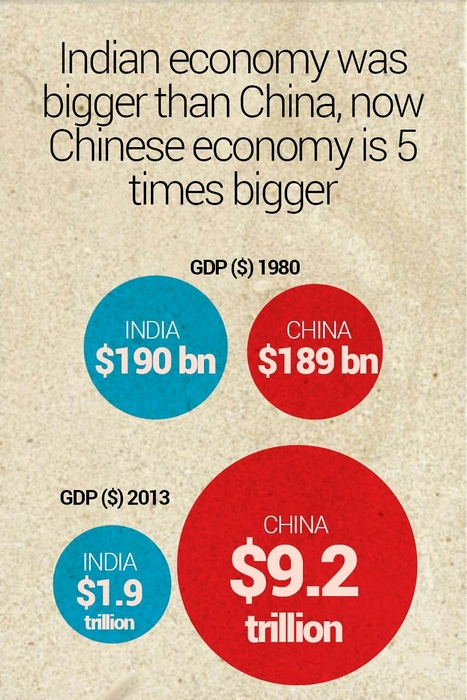 "From ""India > China"" to ""China > India"" in Two Decades 