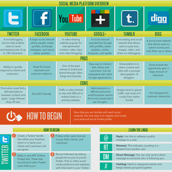 A Printable Guide to Social Media [#Infographic] | The Slothful Cybrarian | Scoop.it