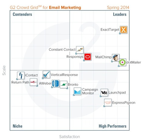 MailChimp, ExactTarget, and DotMailer lead email marketing systems in new ratings - VentureBeat | #TheMarketingTechAlert | Integrated Digital Marketing | Scoop.it