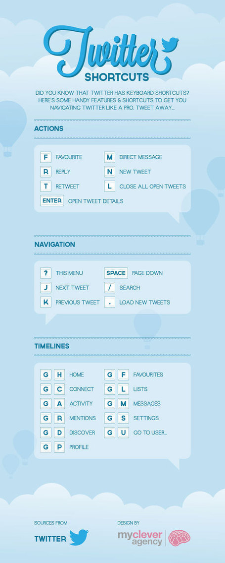 Do You Know These Twitter Keyboard Shortcuts? [INFOGRAPHIC] | SM4NPTwitter | Scoop.it