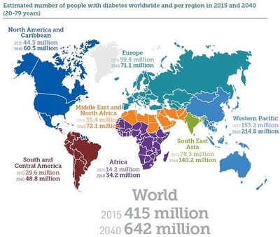 5 reasons why tackling diabetes will boost economic growth