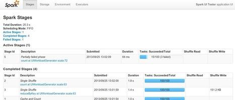 Spark Release 0.8.0   Apache Spark   EEDSP   Scoop.it