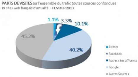 Que pèsent Facebook et Twitter dans le trafic des sites d'information ? - FrenchWeb.fr | Média & Mutations digitales | Scoop.it