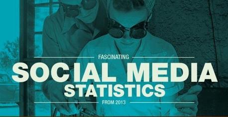 Infographie sur les chiffres fascinants du social media en 2013 | social media | Scoop.it