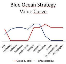 Innovation : pourquoi la méthode Blue Ocean ne ... | Entrepreneuriat et Création d'Entreprise | Scoop.it