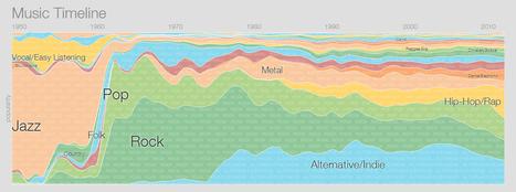Google Music TimeLine : Histoire de la musique en DataViz | Agence Web KiwiLab: Veille référencement web et Blog web 2.0 | Scoop.it