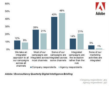 How Customer Experience Management Can Improve Marketing Integration   Designing  service   Scoop.it