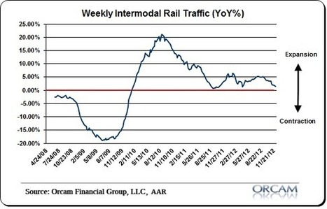 RAIL INDICATORS: The Economy Continues To Soften | Flash Business & Finance News | Scoop.it