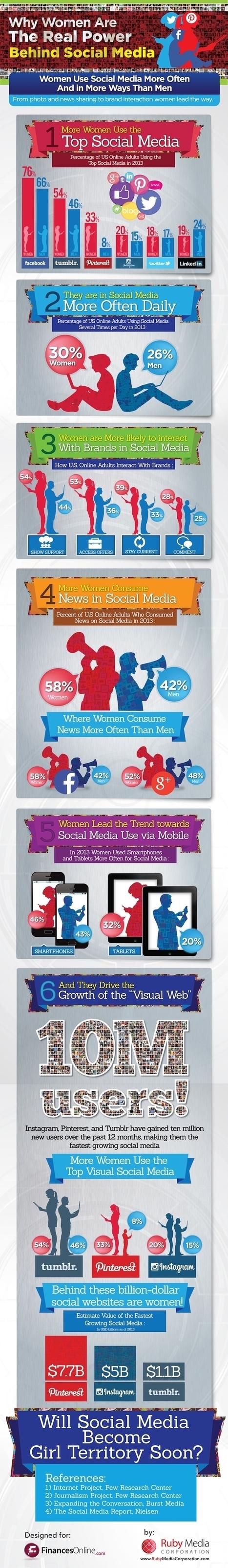 Infographie - Les femmes, plus actives que leurs homologues masculins sur les réseaux sociaux | We are social | Scoop.it