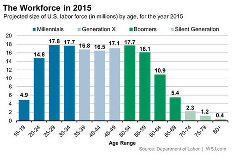 How to Tell If a 'Fact' About Millennials Isn't Actually a Fact - Wall Street Journal (blog) | Economics | Scoop.it