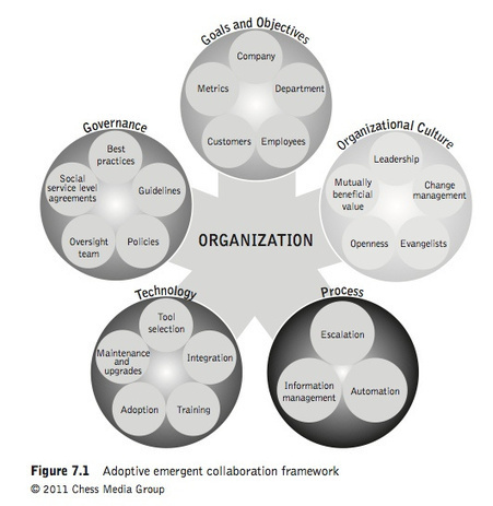 The Collaborative Organization by Jacob Morgan | Collaboration or Competition? | Scoop.it