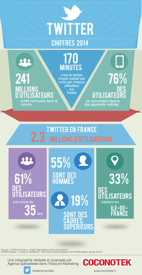 Twitter : portrait-type de l'utilisateur en France (chiffres 2014) | Be Marketing 3.0 | Scoop.it