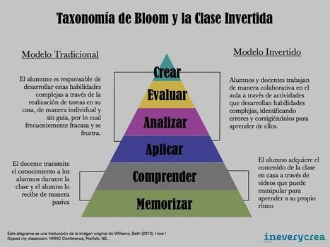 Infografía: Taxonomía de Bloom y Clase Invertida - Inevery Crea México | Recull diari | Scoop.it