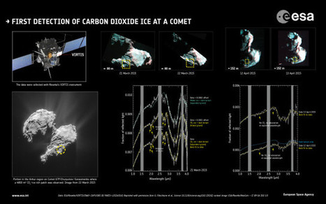 Dry ice observed on the surface of the comet 67P/Churyumov-Gerasimenko | Astronomy | Scoop.it