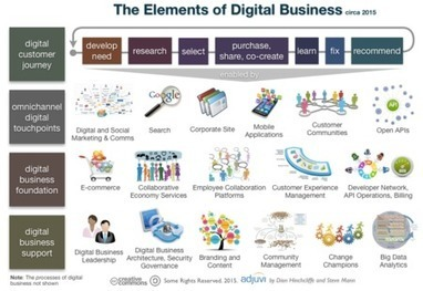 Accenture Digital: 7 Digital Business Transformation Lessons and the elements of #digital business #innovation | Designing  services | Scoop.it