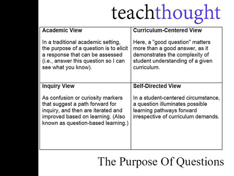 A Guide To Questioning In The Classroom | Into the Driver's Seat | Scoop.it