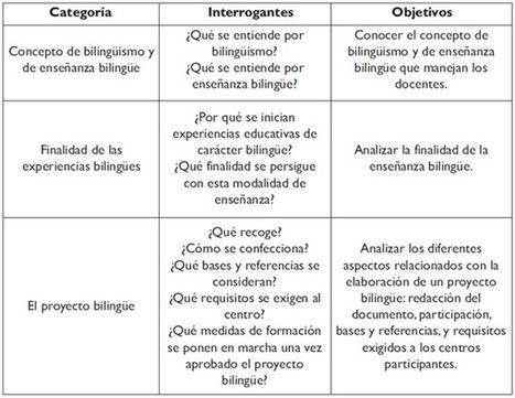Un estudio sobre las representaciones del profesorado de Educación Primaria acerca de la enseñanza bilingüe | Enseñanza bilingüe Salamanca | Scoop.it