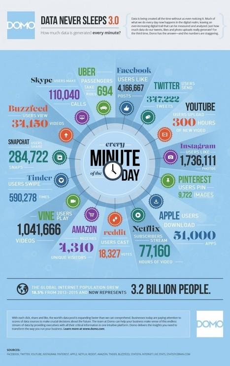 Big Data : Que se passe-t-il en 1 minute sur le Web social (chiffres 2015) ? | Enfin ! Actualités communication | Scoop.it