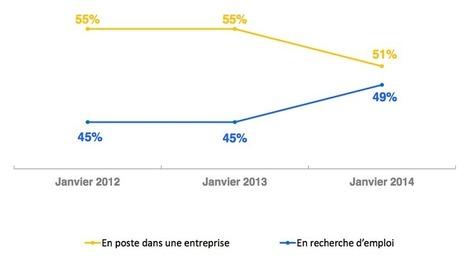 Les jeunes en ont-ils marre de chercher un emploi en France ? | Mentorat et Ressources Humaines | Scoop.it