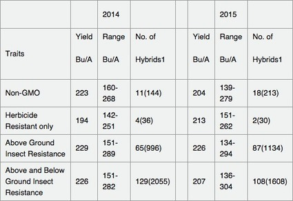 How Do Corn Hybrids With and Without Transgenic Traits Perform? | Corn Yield | Scoop.it