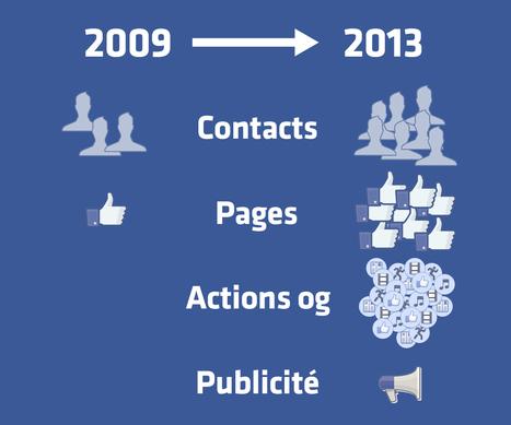 Non, Facebook n'est pas le principal responsable de la baisse de votre portée Social Media | Vos visiteurs B2B ont faim, (re)nourrissez les ! | Scoop.it