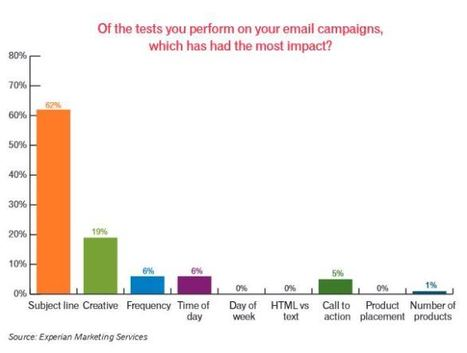 Study Says a Personalized Subject Line is the Key to Email Success | Curation | Scoop.it
