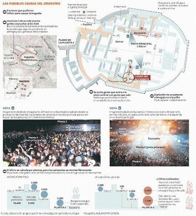 Madrid Arena: las fuerzas de la tragedia ( In Spanish) | FuturICT Journal Publications | Scoop.it