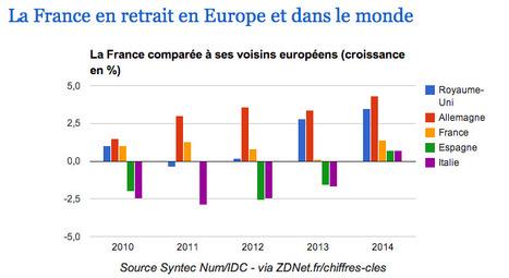 Chiffres CLÉS : les services IT et l'édition logicielle en France | Machines Pensantes | Scoop.it