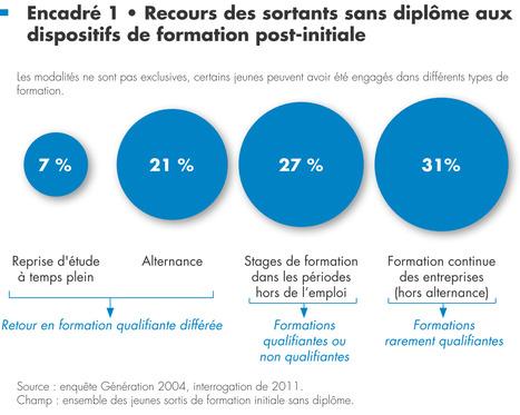 Décrocher un diplôme, une deuxième chance pour l'insertion des non-diplômés ? | PEDAGO-ANDRAGO-APPRENANCE | Scoop.it