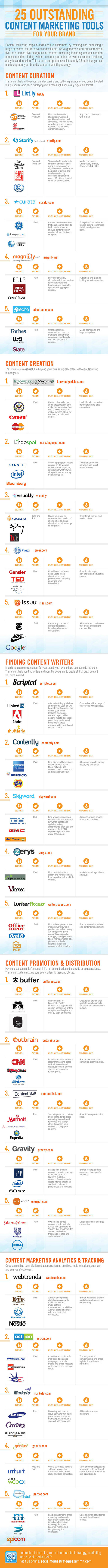 Interesting Infographics: 25 Tools To Boost Your Content Strategy | CustomerThink | Content Marketing | Scoop.it