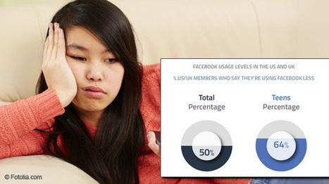 Und die FB-Flucht droht doch: Immer mehr Nutzer sind von Facebook gelangweilt   Social Media   Scoop.it