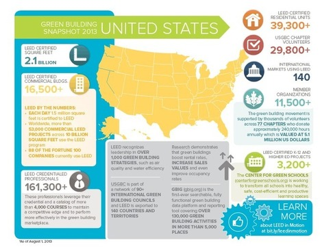 Built in the USA – a snapshot of green building activity across all 50 states | U.S. Green Building Council | WWWBiology | Scoop.it
