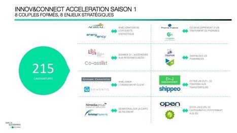 #OpenInno : L'accélérateur Innov&Connect de BNP Paribas recrute ses prochaines startups - Maddyness | BNP Paribas | Scoop.it