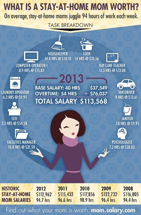« Combien vaut le travail d'une mère au foyer ? » | Autour de la puériculture, des parents et leurs bébés | Scoop.it