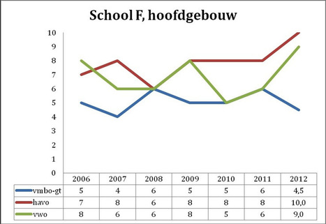 Sterftecijfers en examencijfers publiceren. Geen goed idee | Lees- en taalontwikkeling | Scoop.it