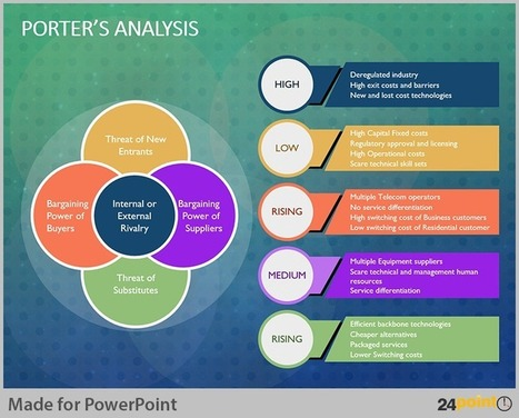 Tips to Visualise Porter Analysis Model on PowerPoint | PowerPoint Presentation Tools and Resources | Scoop.it