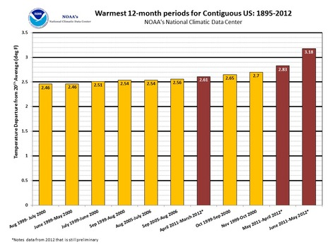 Four Major Heat Records NOAA Report USA | Messenger for mother Earth | Scoop.it