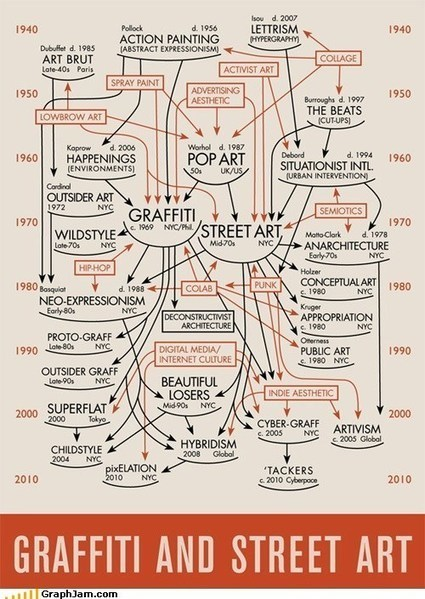 GraphJam: Music and Pop Culture in Charts and Graphs. Let us explain them. : street art | FCHS AP HUMAN GEOGRAPHY | Scoop.it