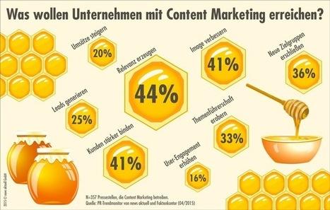 PR-Trendmonitor: Nur ein Viertel der deutschen Pressestellen will mit Content Marketing zusätzliche Leads und Umsätze generieren | Mediaclub | Scoop.it