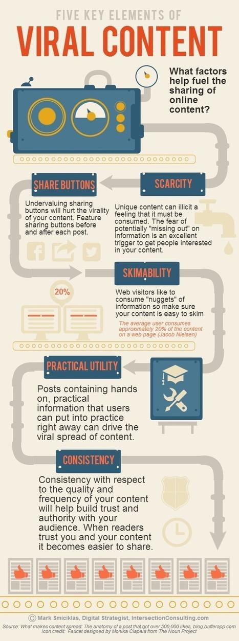 Comment faire du buzz marketing pour obtenir une campagne virale   online marketing   Scoop.it