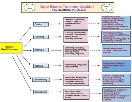 A New Poster on Bloom's Digital Taxonomy | Educational Philosophy | Scoop.it
