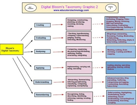 A New Poster on Bloom's Digital Taxonomy | Dyslexia DiaBlogue® | Scoop.it