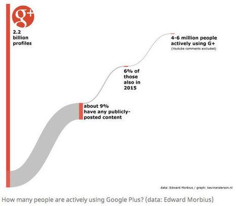 C'est une réalité, personne n'utilise Google+ | Social Media Analysis | Scoop.it