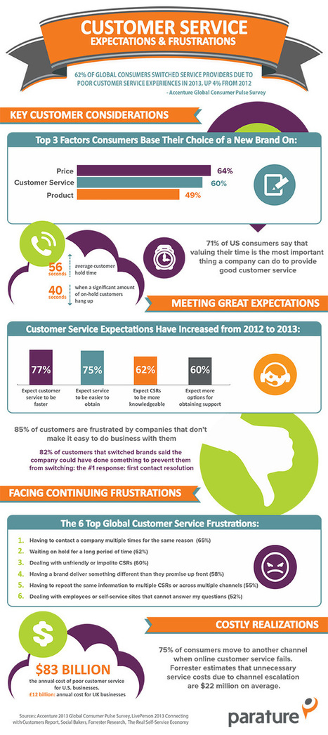 2013 Customer Service Expectations & Frustrations [Infographic] | Outstanding Customer Service | Scoop.it