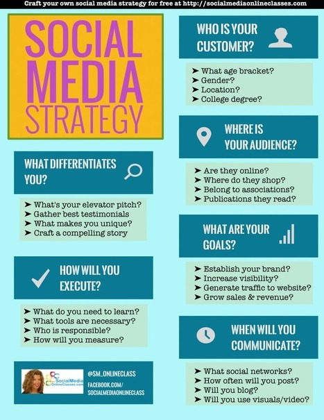 Social Media Strategy Template: Develop Your Social Media Strategy In 60 Seconds | Content marketing | Scoop.it