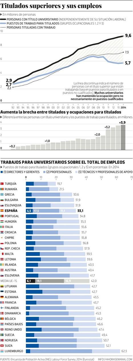La universidad. Fábrica de sobrecualificados | GESTÃO DE PESSOAS | Scoop.it