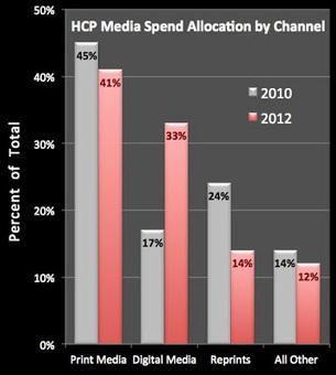"Pharma Marketing Blog: Will 2013 Be the Year of ""Digital Pharma?"" | ComunicaFarma | Scoop.it"