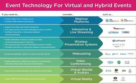 What You Need to Know About Hosting a Virtual Meeting or Hybrid Event | Inspiration Hub | Scoop.it