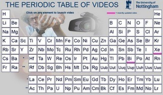 The Periodic Table of Videos - University of Nottingham | Creatividad en la Escuela | Scoop.it